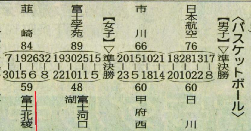 山日160619バスケ (インターハイ県予選)