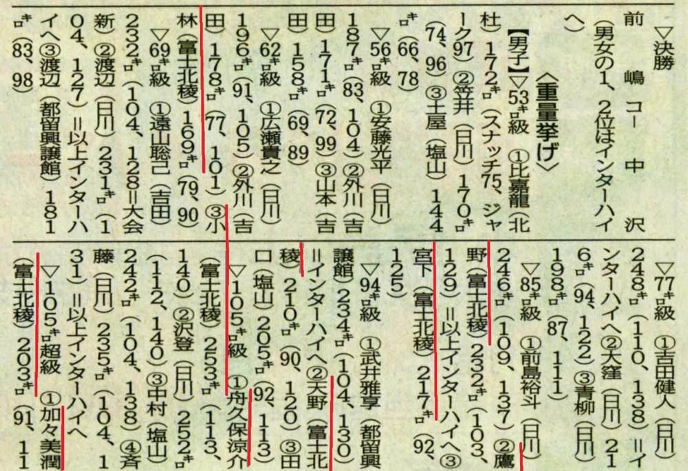 山日160619重量挙げ (インターハイ県予選)